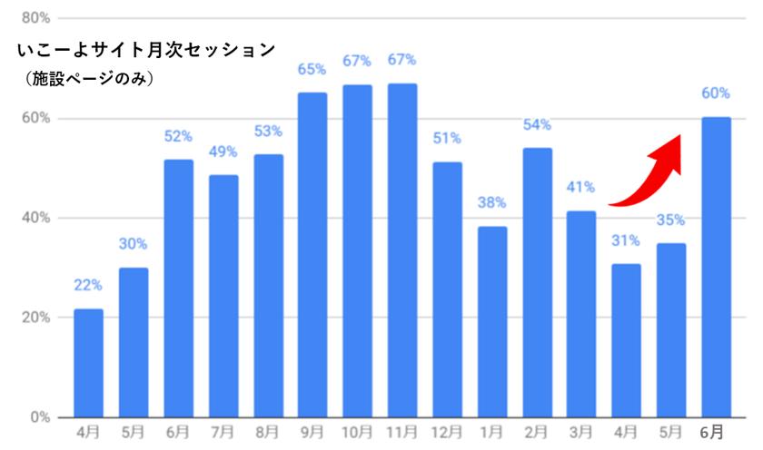 いこーよの月次セッション数の推移グラフ