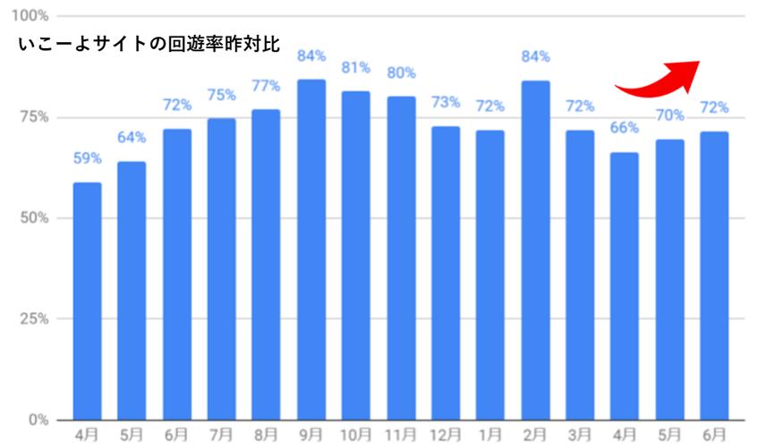 いこーよの月次回遊率の推移グラフ