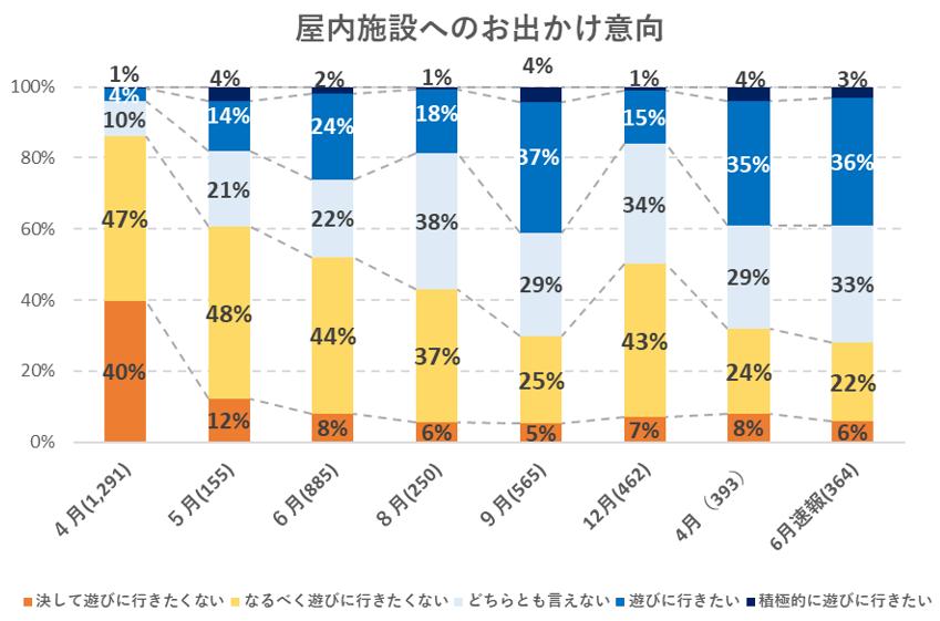 屋内施設へのおでかけ意向に関するアンケート結果の推移グラフ