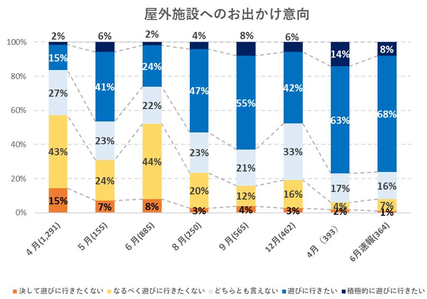屋外施設へのおでかけ意向に関するアンケート結果の推移グラフ