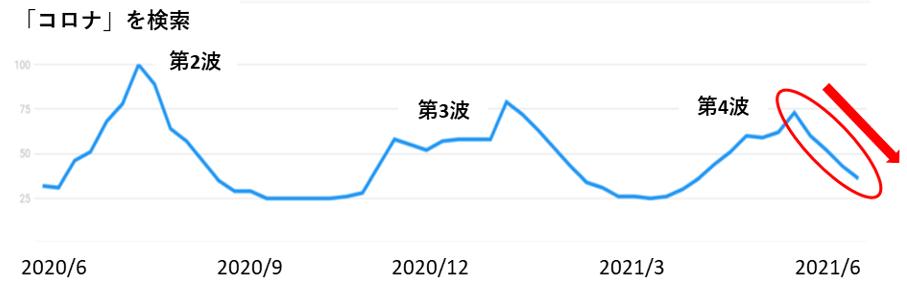 「コロナ」の検索数の推移グラフ