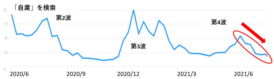 「自粛」の検索数の推移グラフ