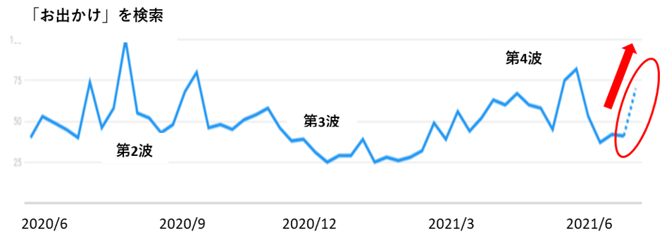 「お出かけ」の検索数の推移グラフ