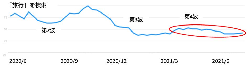 「旅行」の検索数の推移グラフ