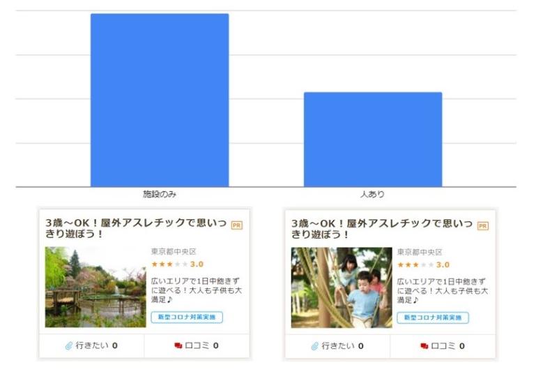 コロナ禍における、画像(写真)によるCTRの比較