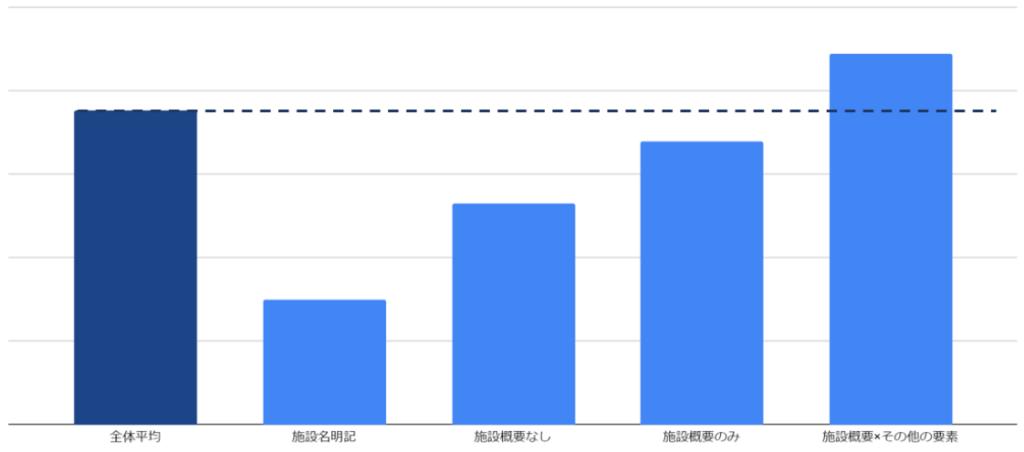 いこーよチラシの分類パターンによるCTR比較グラフ