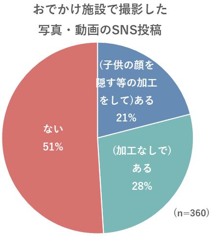 写真・動画のSNS投稿についてのグラフ