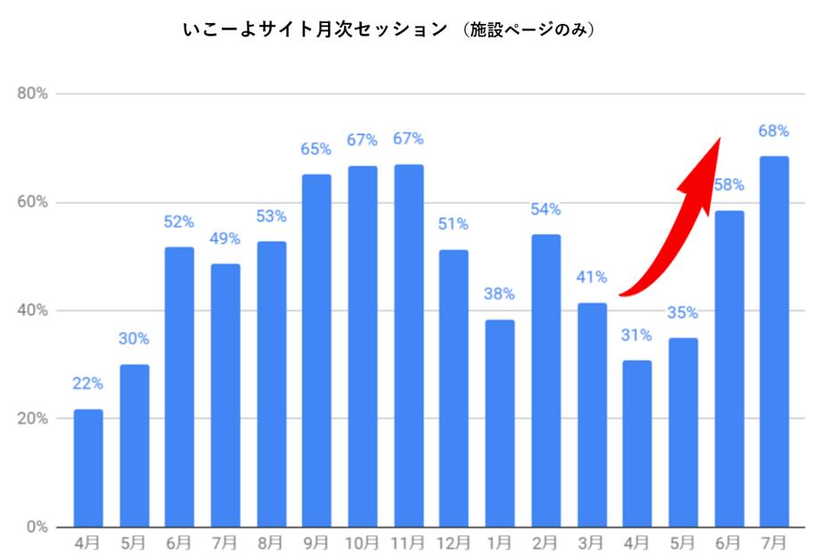 昨年4月以降のいこーよサイト閲覧数と2019年の比較グラフ