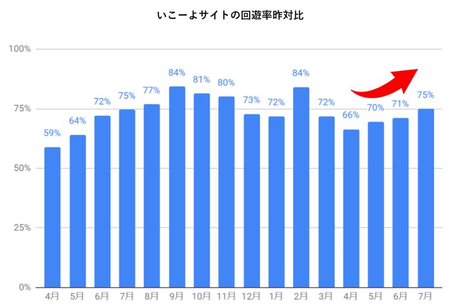 2020年4月以降のいこーよサイト内回遊率と2019年の比較グラフ