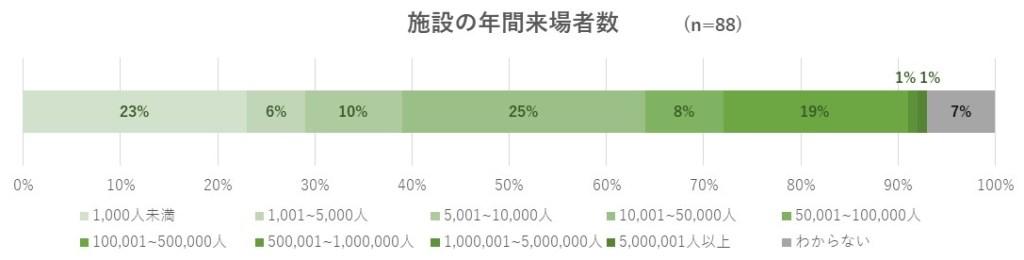 アンケート対象施設の年間来場者数のグラフ