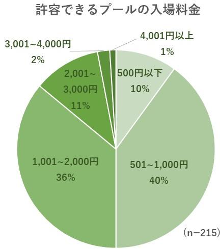 プールに対して許容できる入場料金についてのグラフ
