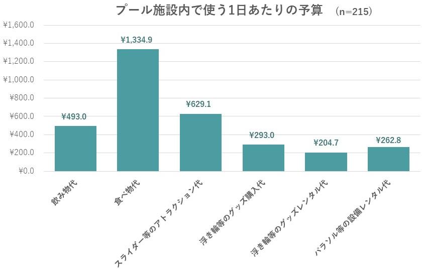 プール施設内で使う1日あたりの予算についてのグラフ