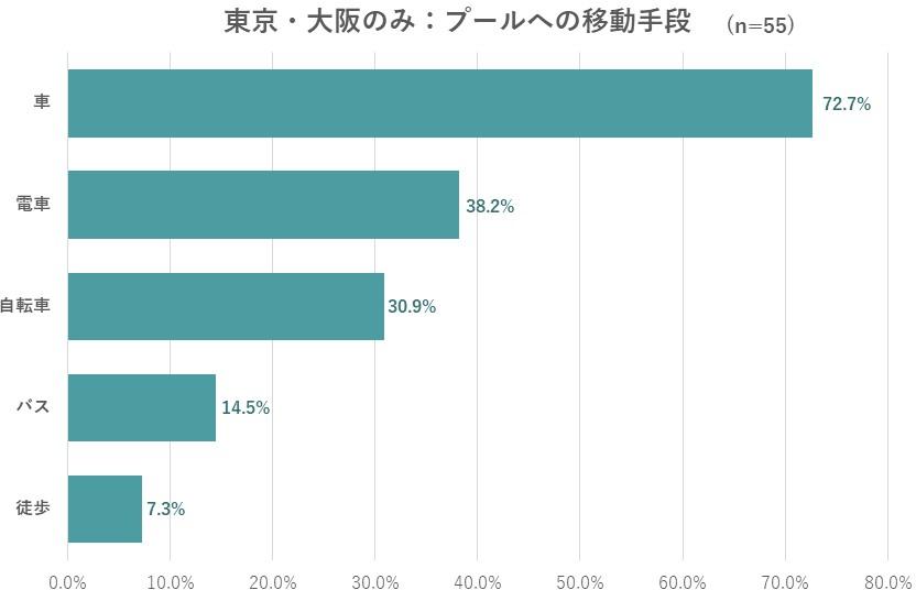 東京・大阪在住者のプールへの移動手段のグラフ