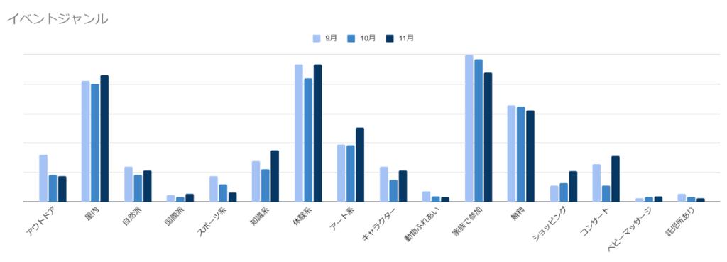 秋の人気イベントジャンルのグラフ