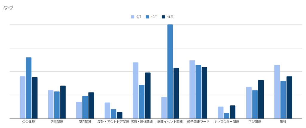 秋のイベントの人気タグのグラフ