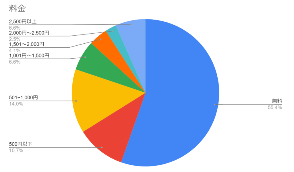 秋のイベントの参加料金についてのグラフ