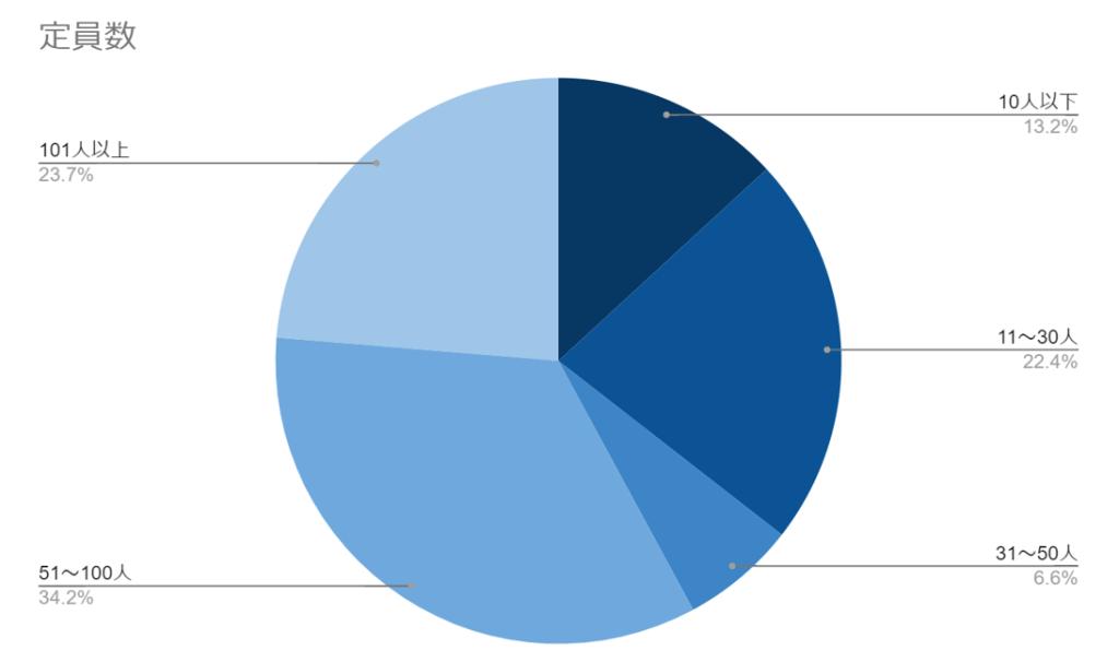 人気イベントの開催規模についてのグラフ