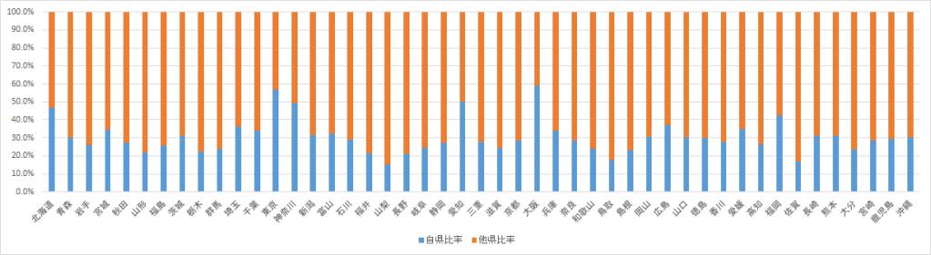>自県からの閲覧率・他県からの閲覧率比較2