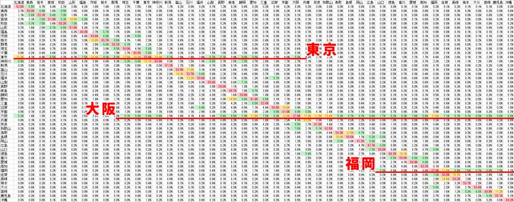 都道府県の人口比率から県毎の1アクセスの価値を平準化したグラフ2