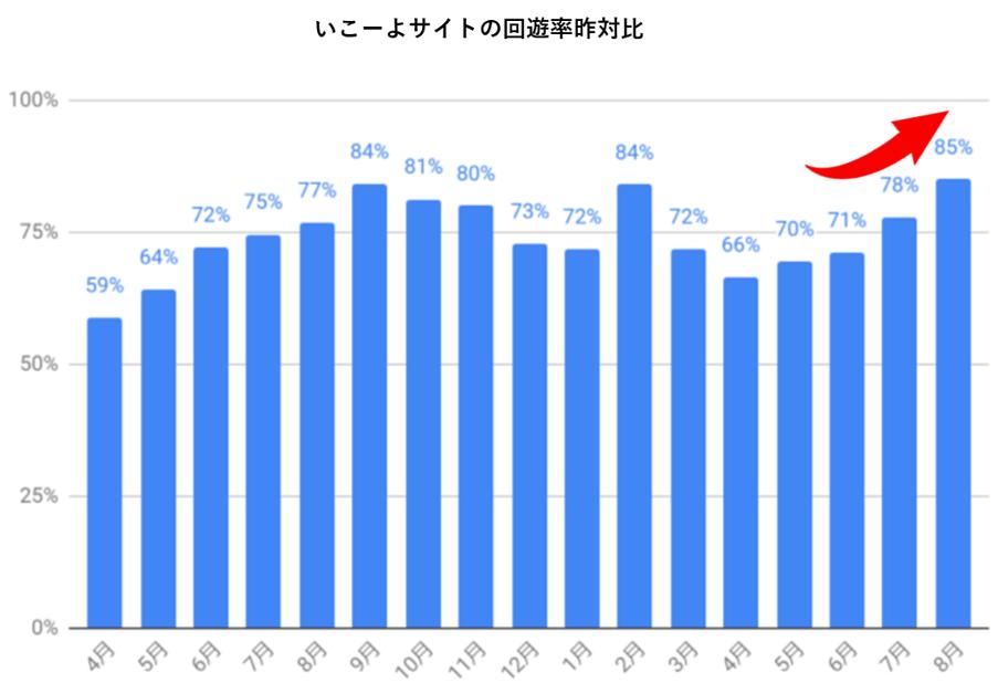 いこーよのサイト内回遊率昨対比推移