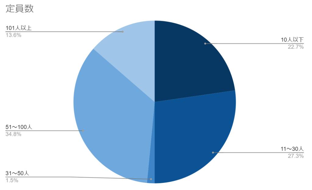 人気イベントの定員数