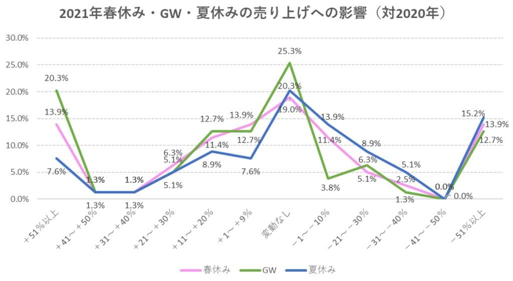 2021年春休み・GW・夏休みの売上への影響