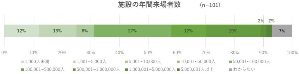 対象施設の年間来場者数