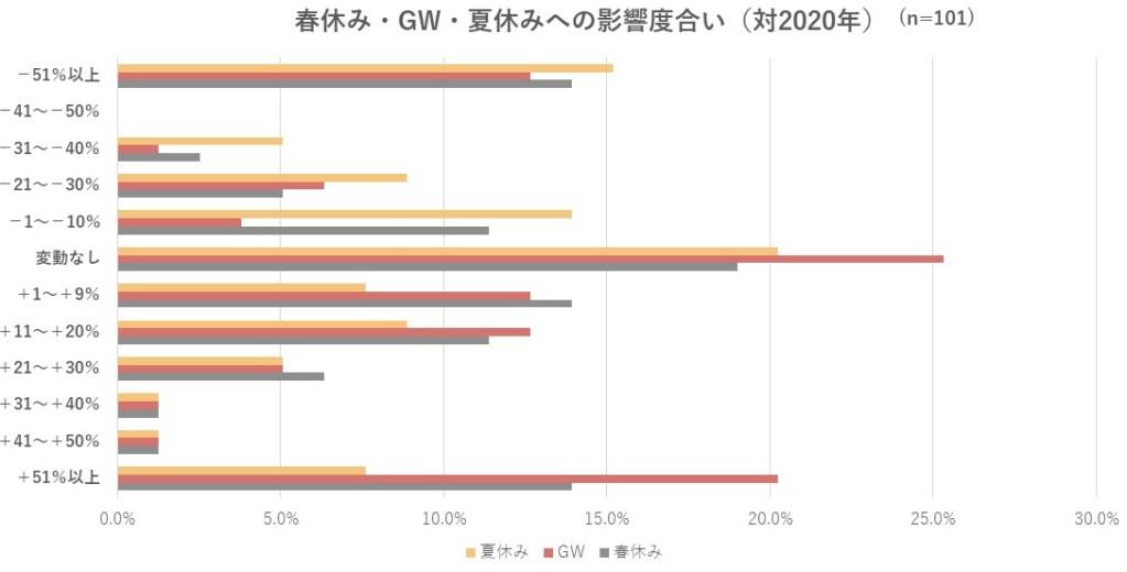 春休み・GW・夏休みへの影響度合い(対2020年)