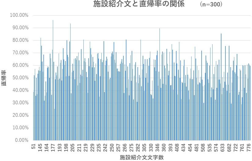 施設紹介文の文字数と直帰率の関係