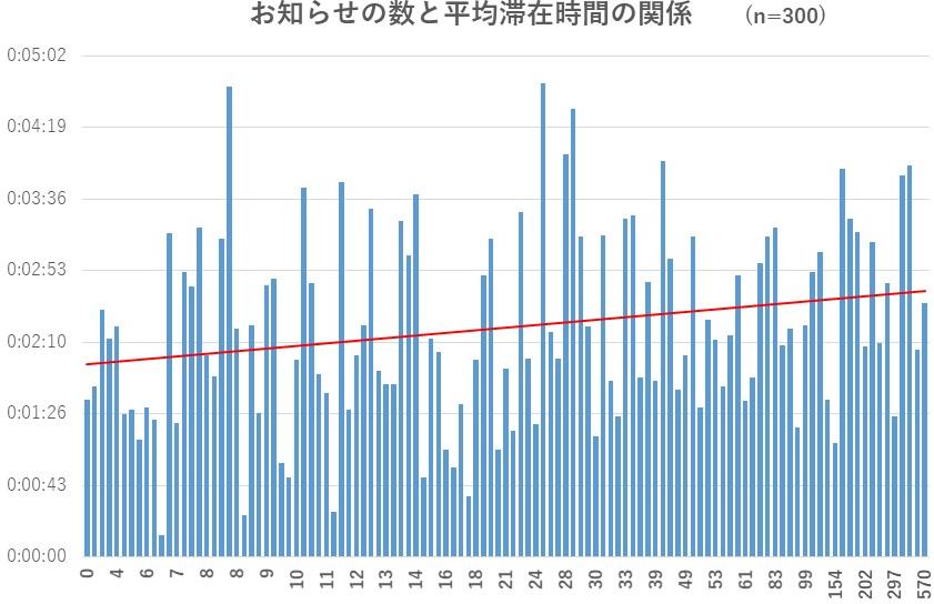 お知らせの数と平均滞在時間の関係