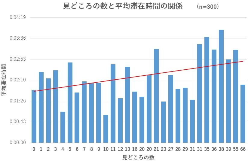 見どころの数と平均滞在時間の関係