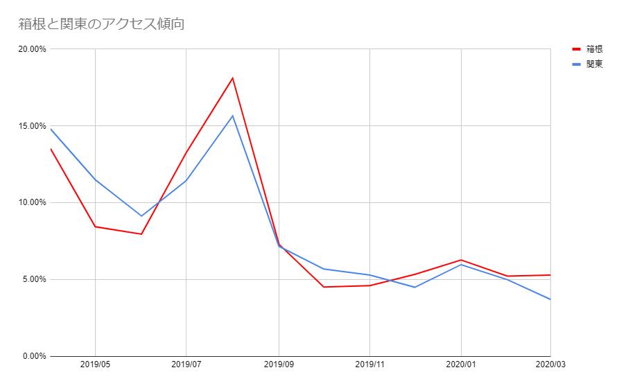 箱根と関東のアクセス傾向比較