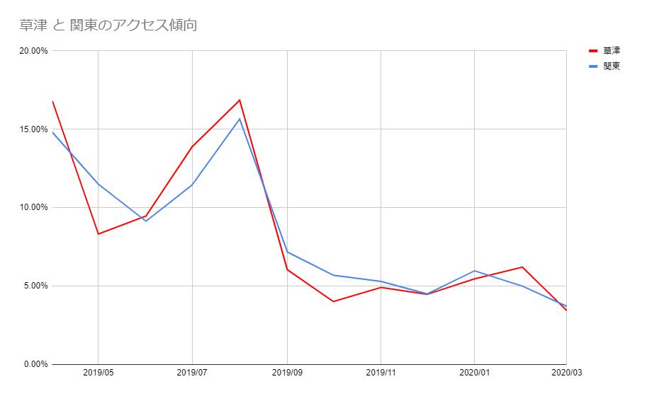 草津と関東のアクセス傾向比較