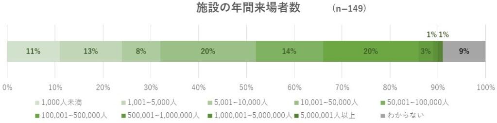 アンケート対象となった施設の規模