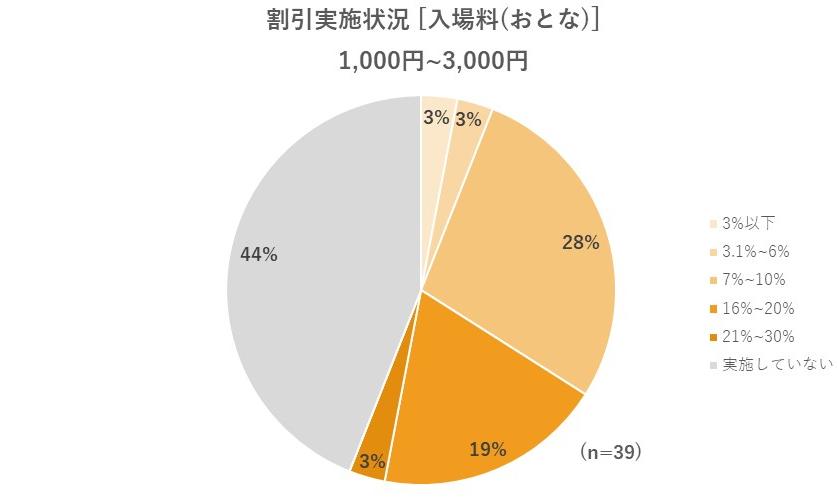 大人の入場料が1,000円~3,000円の場合の割引状況