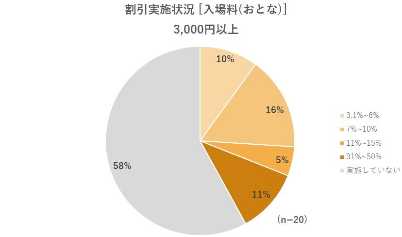 大人の入場料が3,000円以上の場合の割引状況